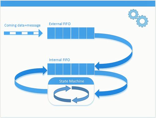 Distributed State Machines (DSM) Framework
